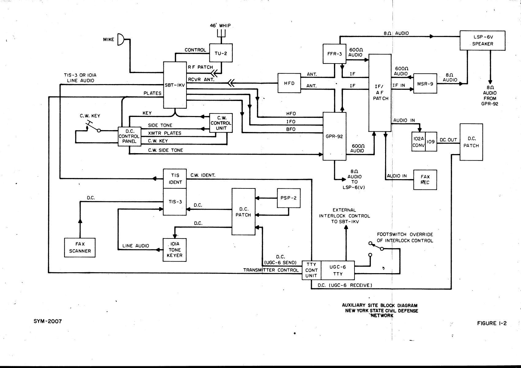 block diagram of gpr