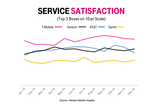 T-Mobile named No 1 in Customer Service Satisfaction by Nielsen
