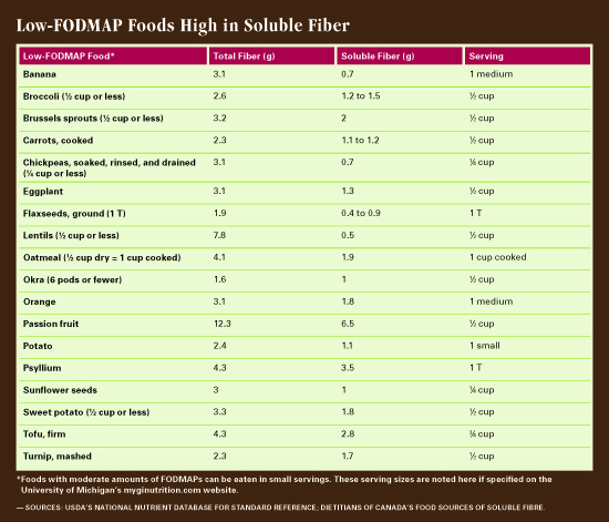 Fiber  Irritable Bowel Syndrome - Today\u0027s Dietitian Magazine