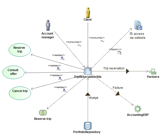 data modeling diagram erp diagrams