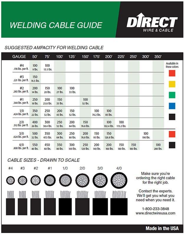 Welding Cable Chart wwwpicswe
