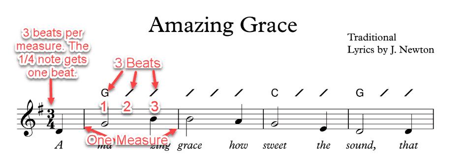 Very Easy Guitar Songs 3 Chords - LTT