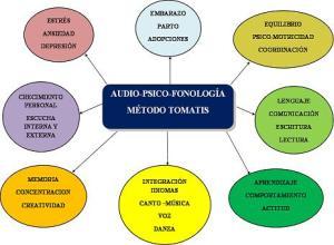 Audio-psico-fonología Aplicaciones
