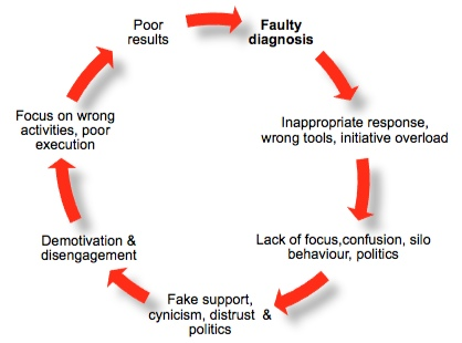 HOW MANAGERS TRAP THEMSELVES IN A CYCLE OF SELF-DESTRUCTION