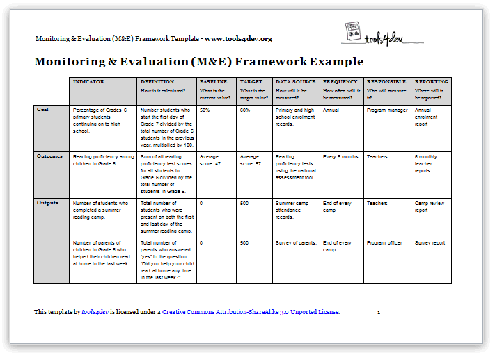 Msi Worldwide How To Write A Monitoring And Evaluation Mande Framework