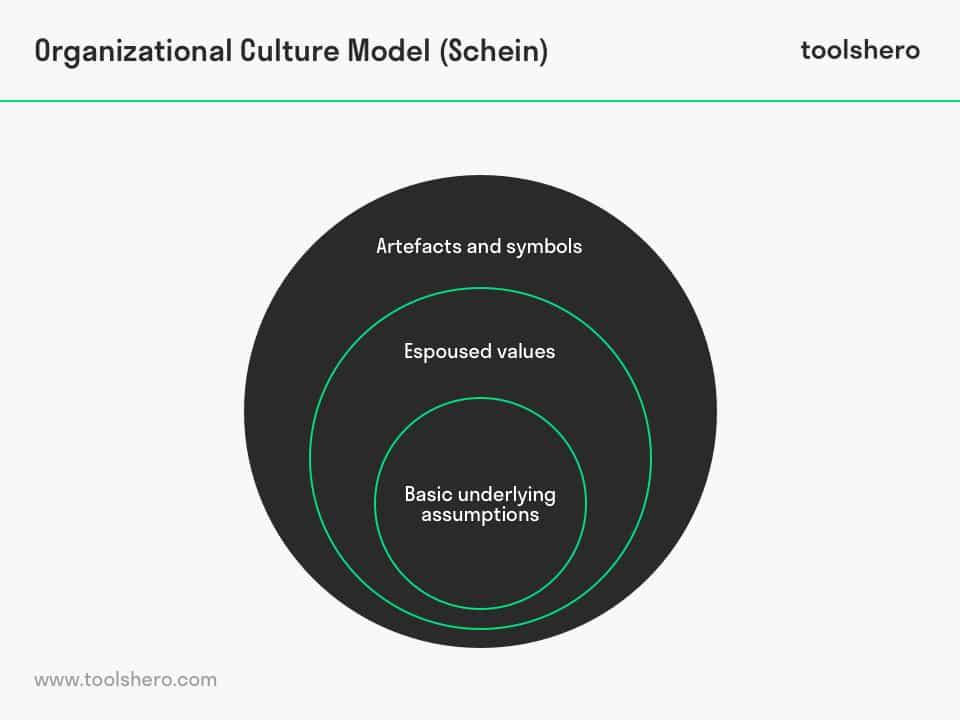 Organizational Culture Model by Edgar Schein ToolsHero