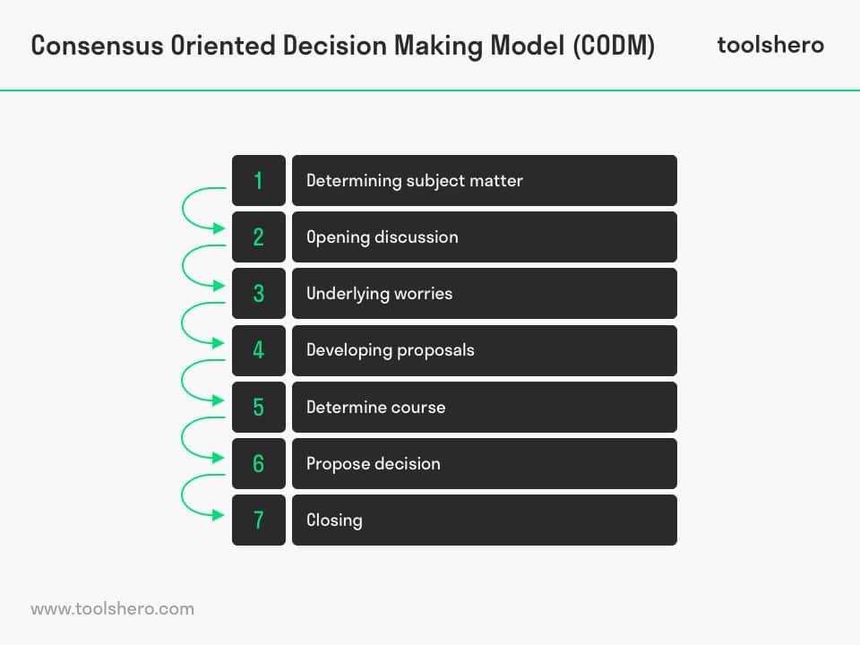 Consensus Oriented Decision Making Model by Tim Hartnett ToolsHero