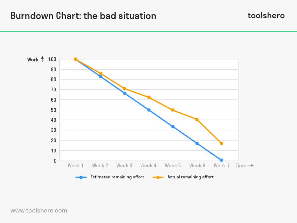Burndown Chart, a powerful project management tool ToolsHero