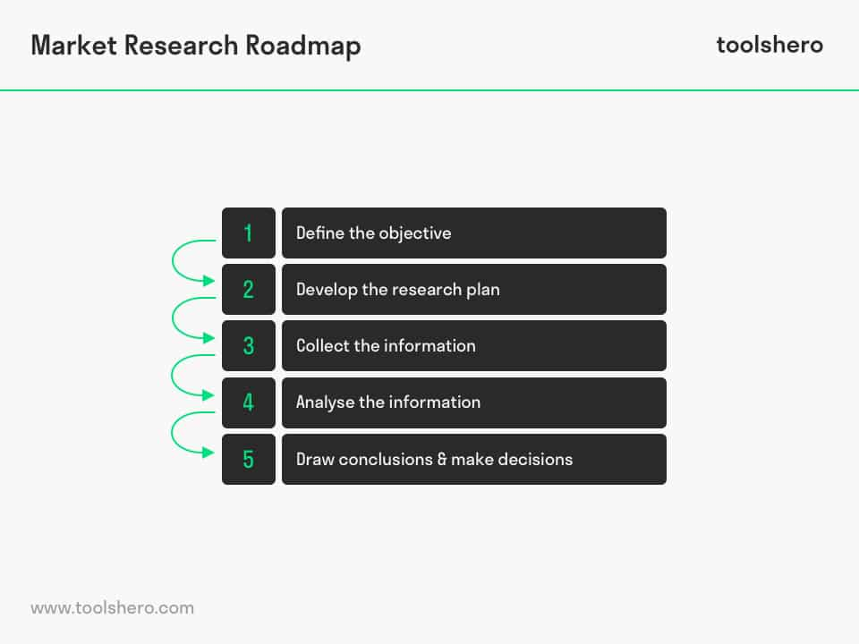 Market Research, a powerful marketing tool toolshero