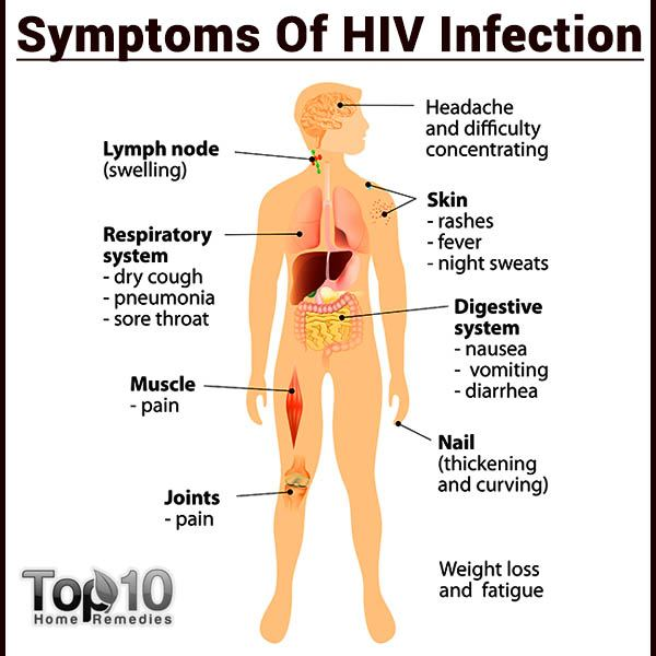 10 Early Signs and Symptoms of HIV that You Must Know Top 10 Home