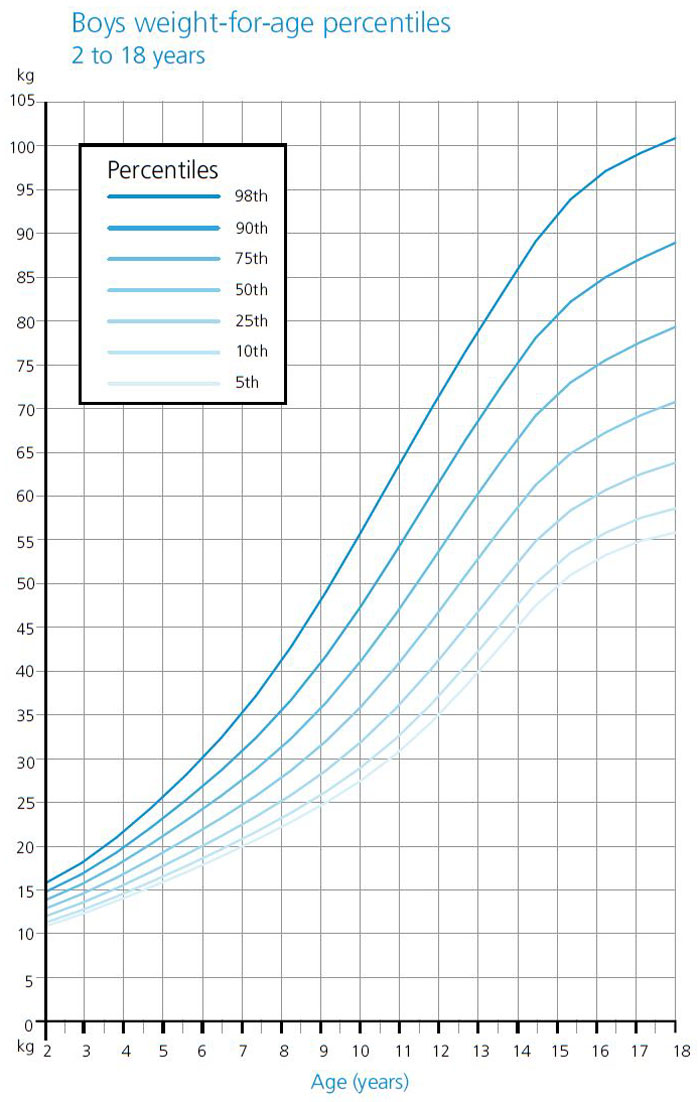 Weight Growth Chart