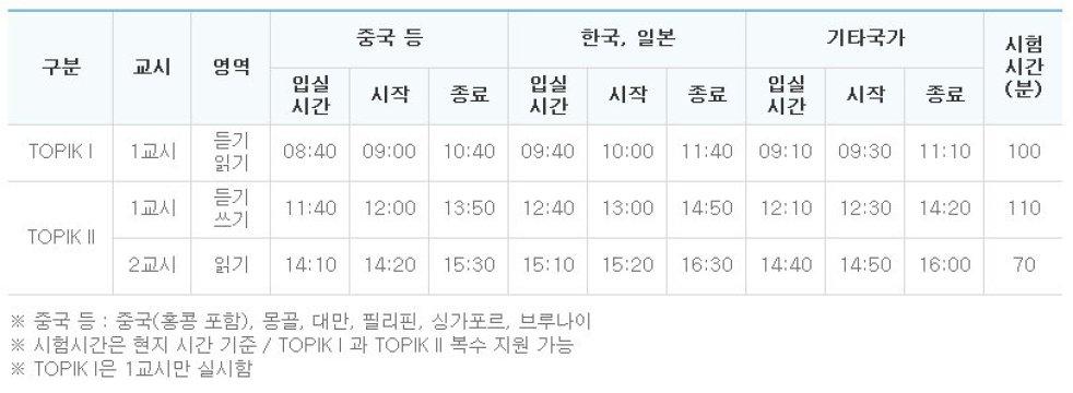 TOPIK Test Time Table