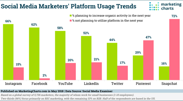 Digital Marketing News Preferred Platform Study, B2B Influencers