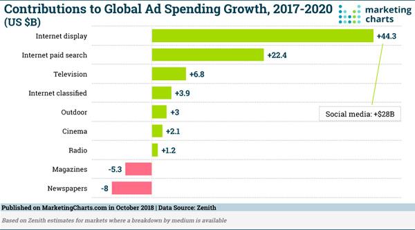Digital Marketing News Search  Social\u0027s Strong Ad Growth