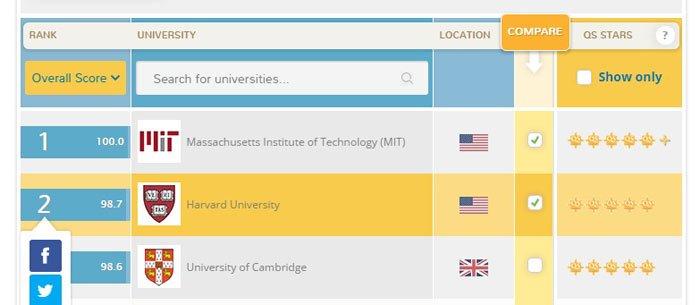 Compare Universities Worldwide \u2013 New Online Tool! Top Universities