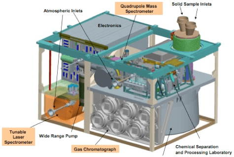 Sample Analysis at Mars instrument suite—NASA/JPL