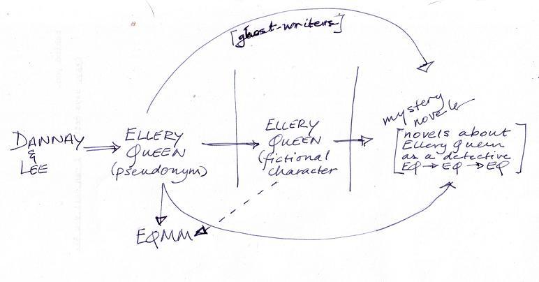 Ellery Queen diagram