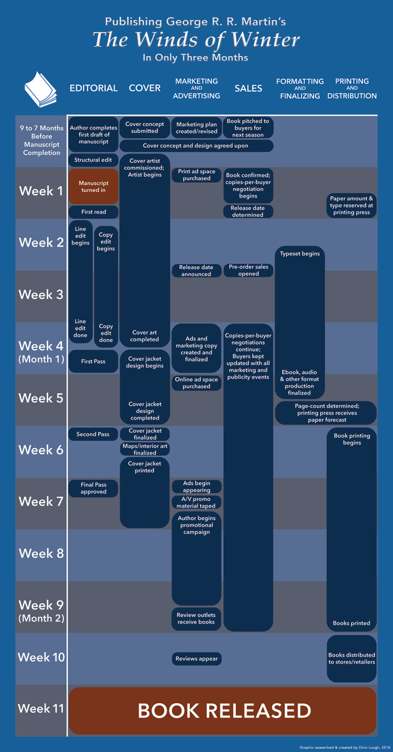 The Winds of Winter production schedule infographic Chris Lough