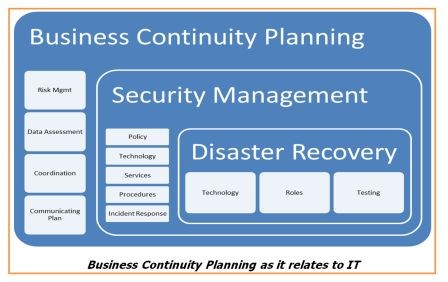 Business Continuity Planning For Computer Systems Torian Group, Inc