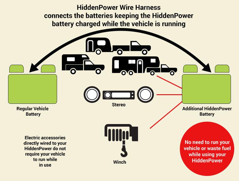 Under Vehicle Battery Mount - HiddenPower Torklift International