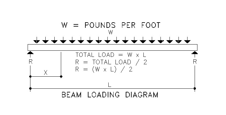 Beams Totalconstructionhelp