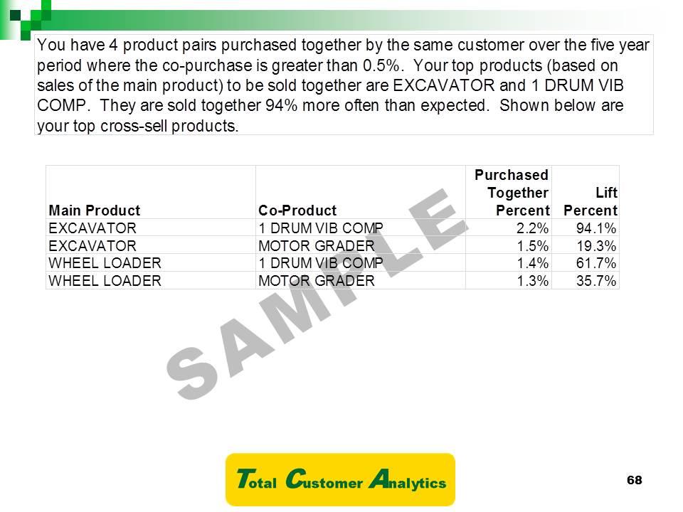 Market Basket Analysis - Total Customer Analytics - industry analysis example