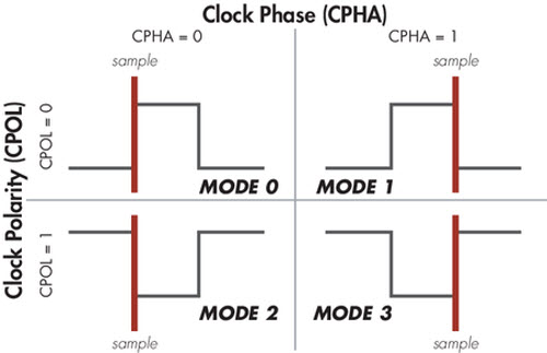 It\u0027s easy to change SPI modes between sample and setup Total