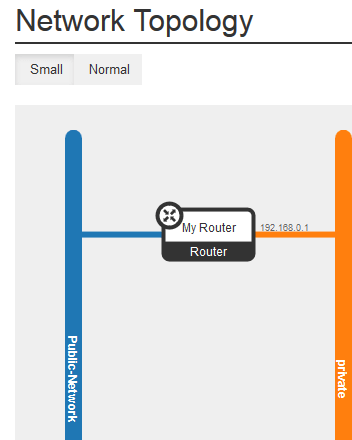 network-topo-router