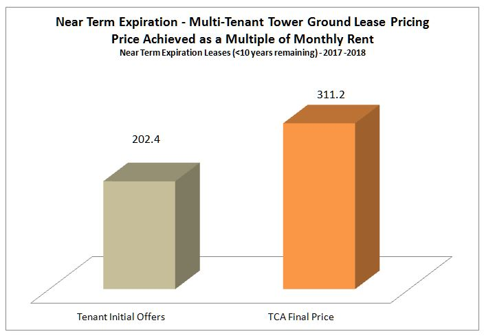 Cellular Site Lease Market Data Cellular Tower Lease Trends