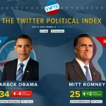 Twitter Launches 'Political Index' on 2012 Election, Measuring User Sentiment Toward Obama and Romney
