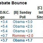 Romney's Debate Bounce: How Big?