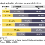 President Obama's Ads Slightly More Negative Than Mitt Romney's