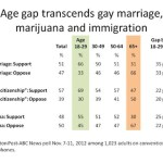 WaPo-ABC News Poll Shows Substantial Age Gap on Gay Marriage, Marijuana, and Immigration