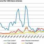 Nate Silver: Pro-Gun Side Winning War Of Words