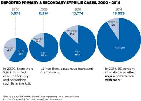 REPORTED PRIMARY & SECONDARY SYPHILIS CASES, 2000 – 2014