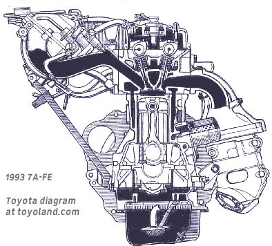 Toyota 4A-F and 7A-FE engines