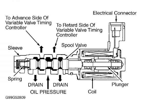 Also be referred to as variable valve timing actuator or VVT
