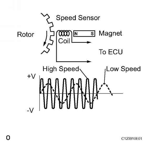 hall effect sensor diagram auto electrical wiring diagramabs sensor schematic