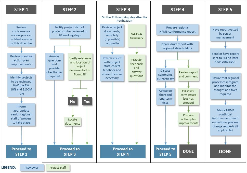 Annex 3\u2014National Project Management System conformance review