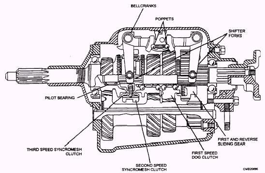 automatic transmission fluid flow diagram