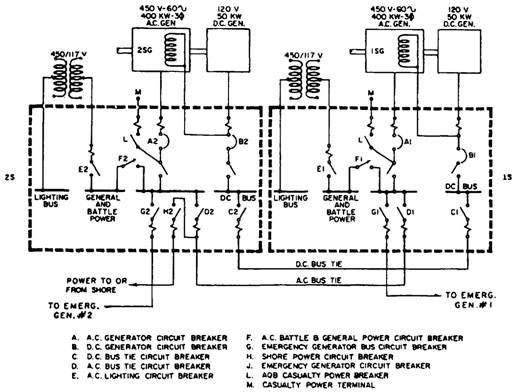 main switchboard wiring