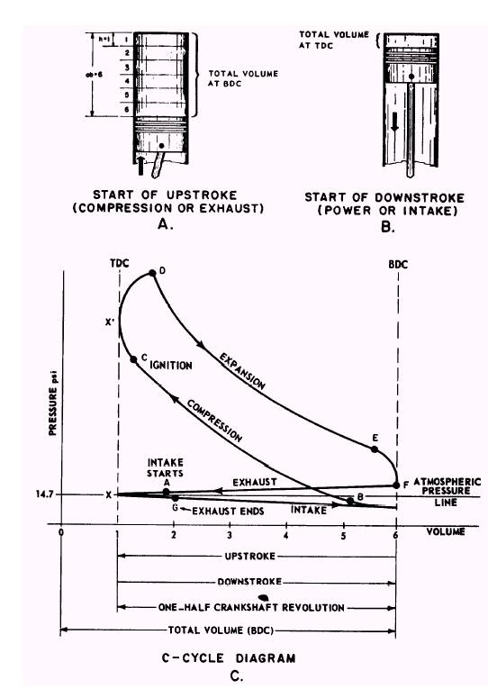 Actual Combustion Cycles
