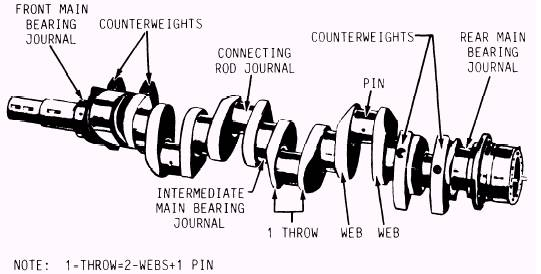 Diagram Of Crankshaft Wiring Diagram Automotive