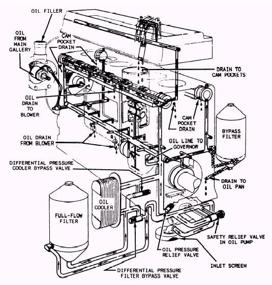 Diesel Engine Parts Diagram Online Wiring Diagram