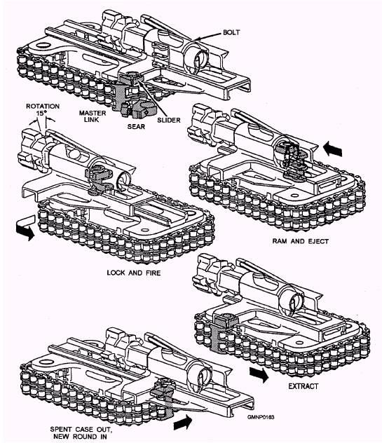 simple diagram of the m242 25mm chain gun