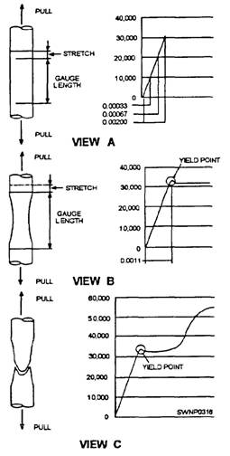 Purposes And Types Of Reinforcing Steel