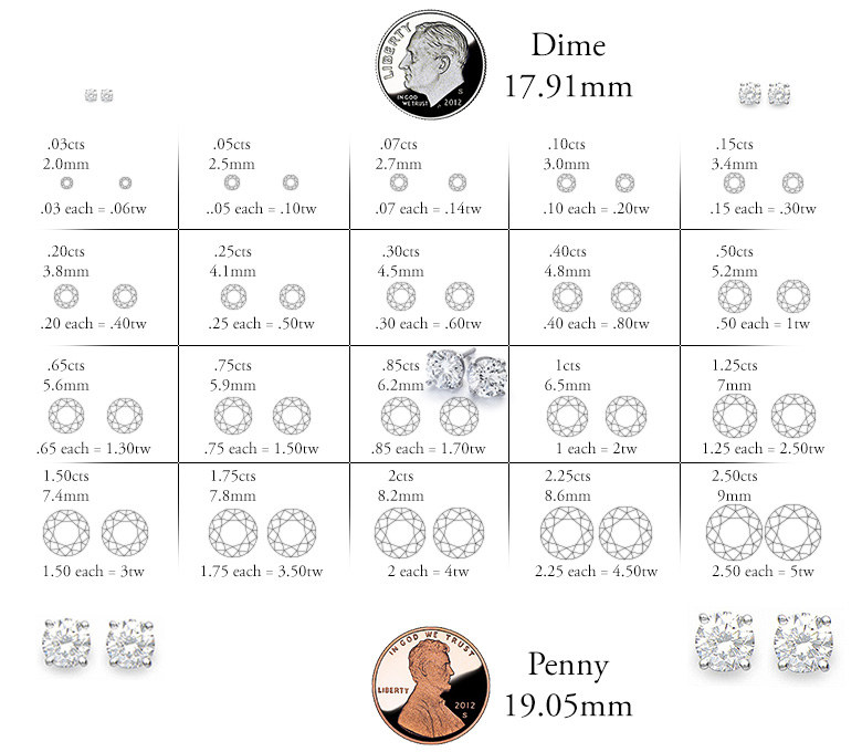 Diamond Stud Carat Size Chart - Best Picture Of Chart AnyimageOrg