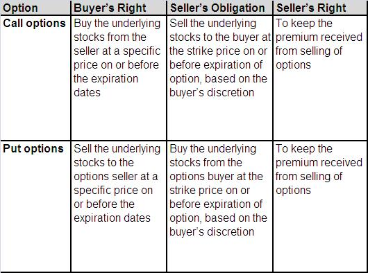 Option Traders Rights and Obligations - how to buy options