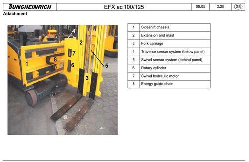 Jungheinrich Electrical Three-sided Forklift Truck EFX AC 100, EFX
