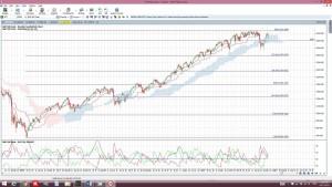 S&P500weeklyCloud